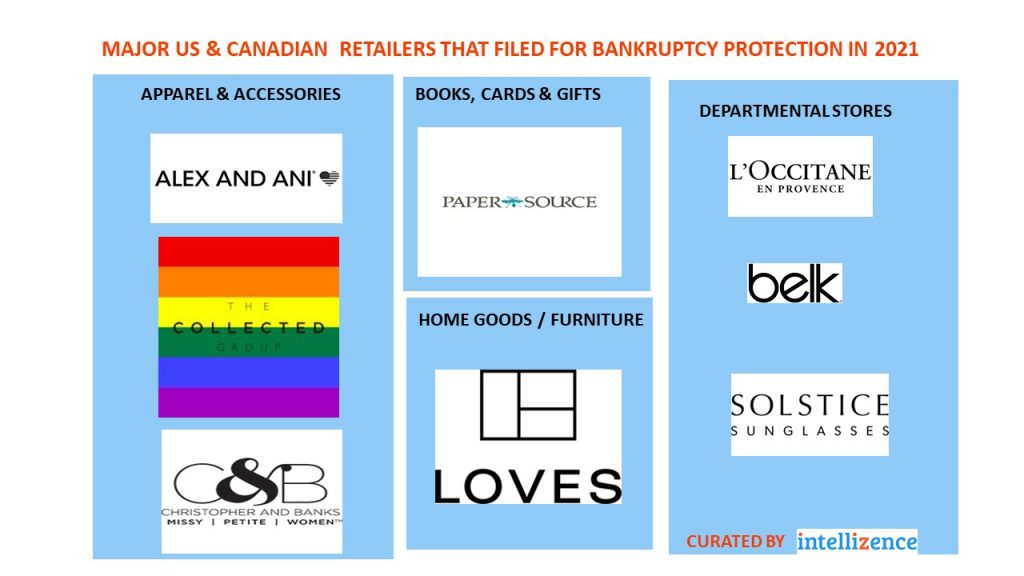 Bankruptcy-Retailers image 2021