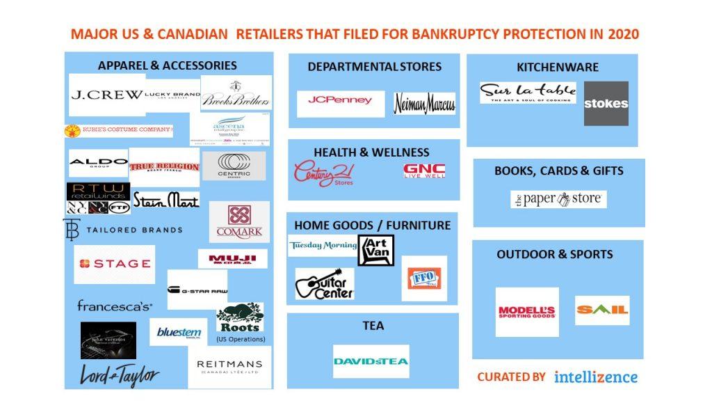 Bankruptcy-Retailers image-dec2020
