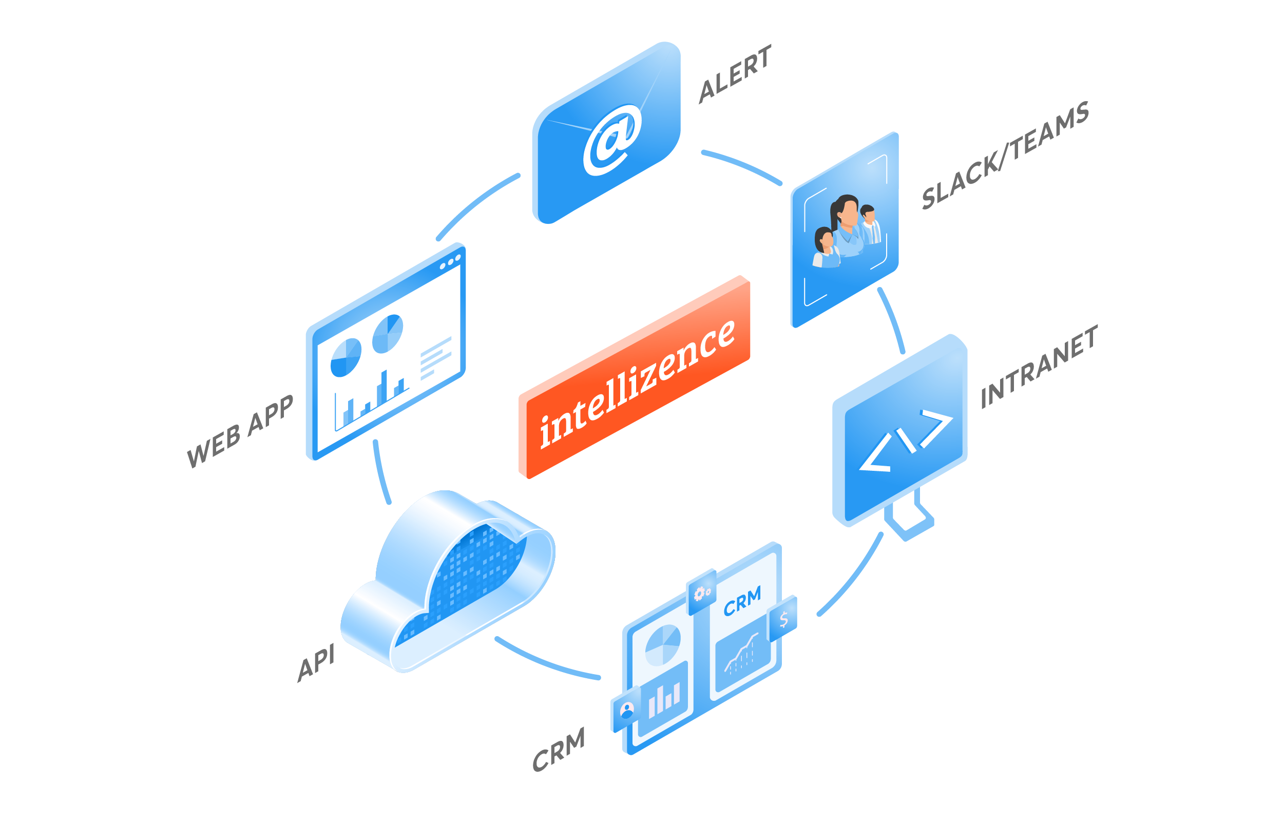 Intellizence Delivery Channels_Anywhere, Anyway, Anytime