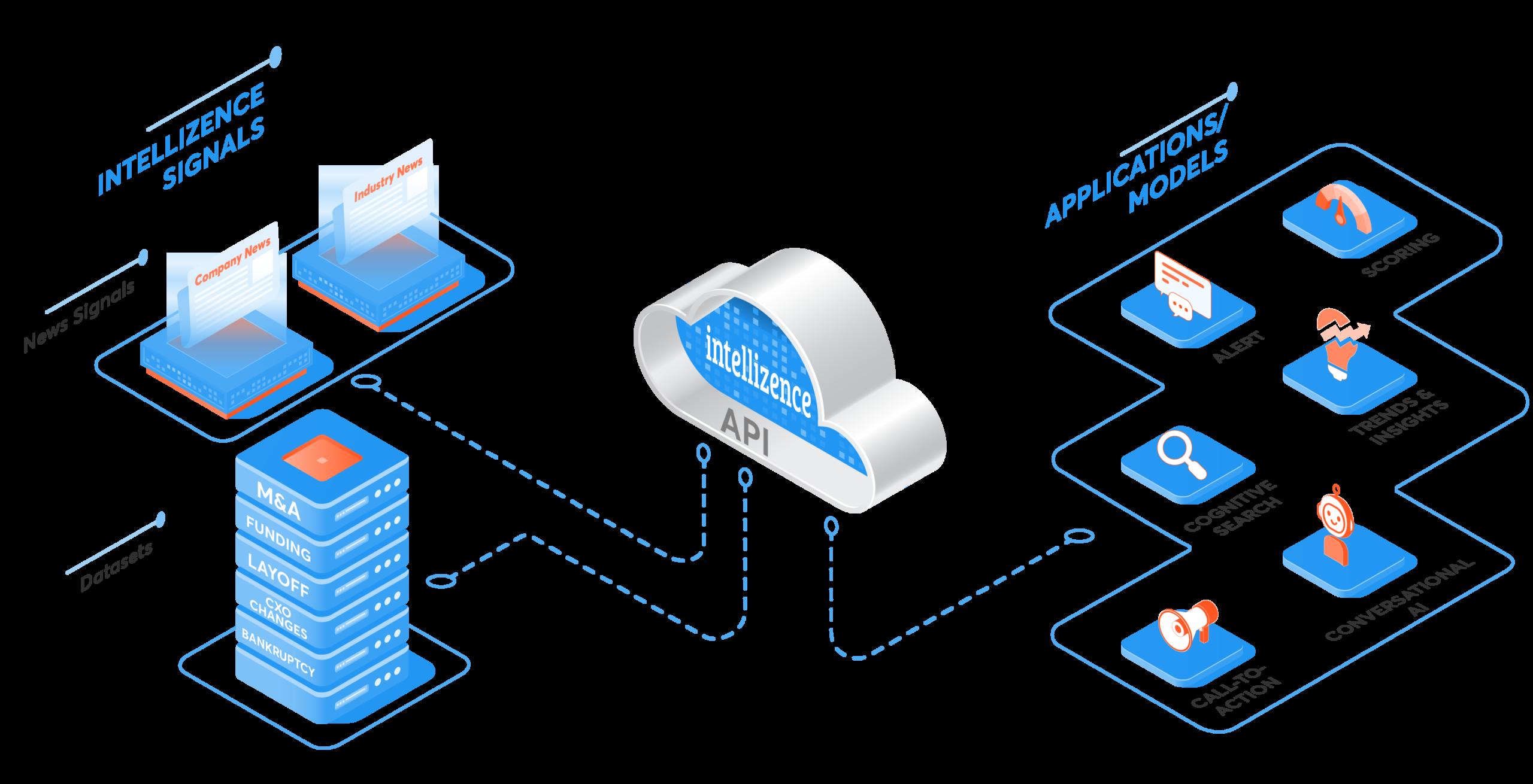 Intellizence Data_API Enrichment_Technology Platforms & Data Sciencepng