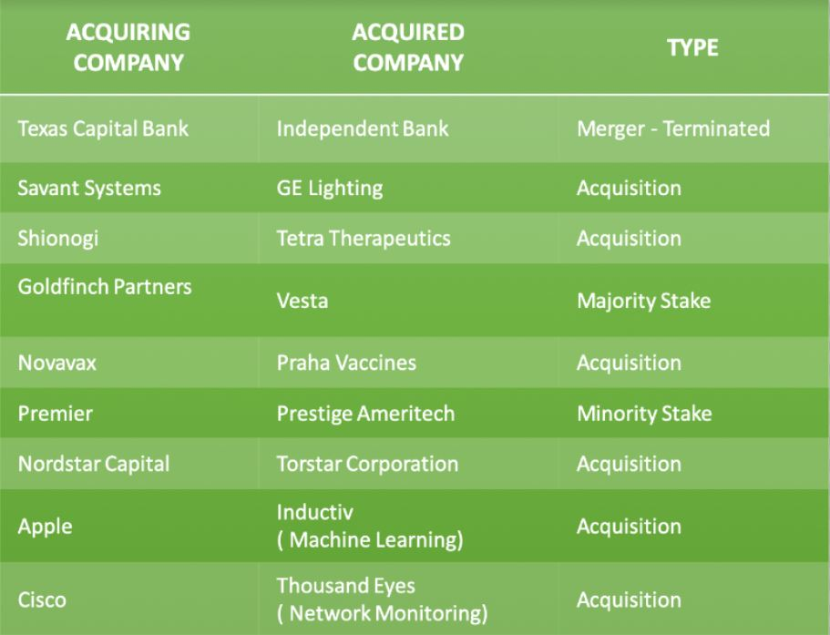 Latest Mergers and Acquisitions ( M&A) Deals Intellizence