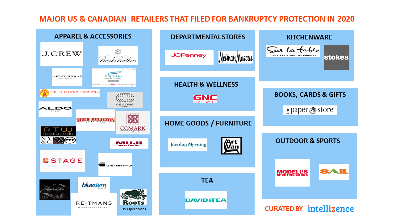 Bankruptcy-Retailers-Intellizence