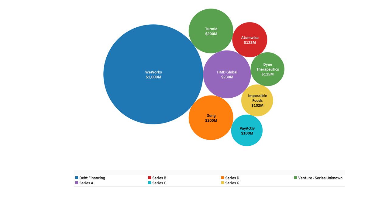 Startup Funding Intellizence